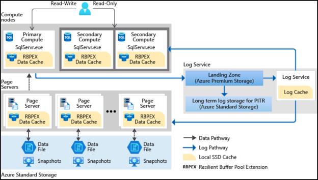Azure Hyperscale service tier