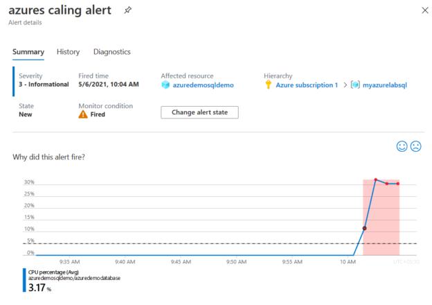 CPU usage and alert - Azure SQL Database
