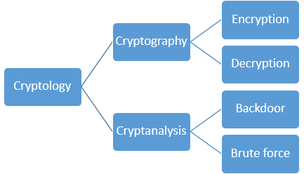 Cryptology-scheme.png