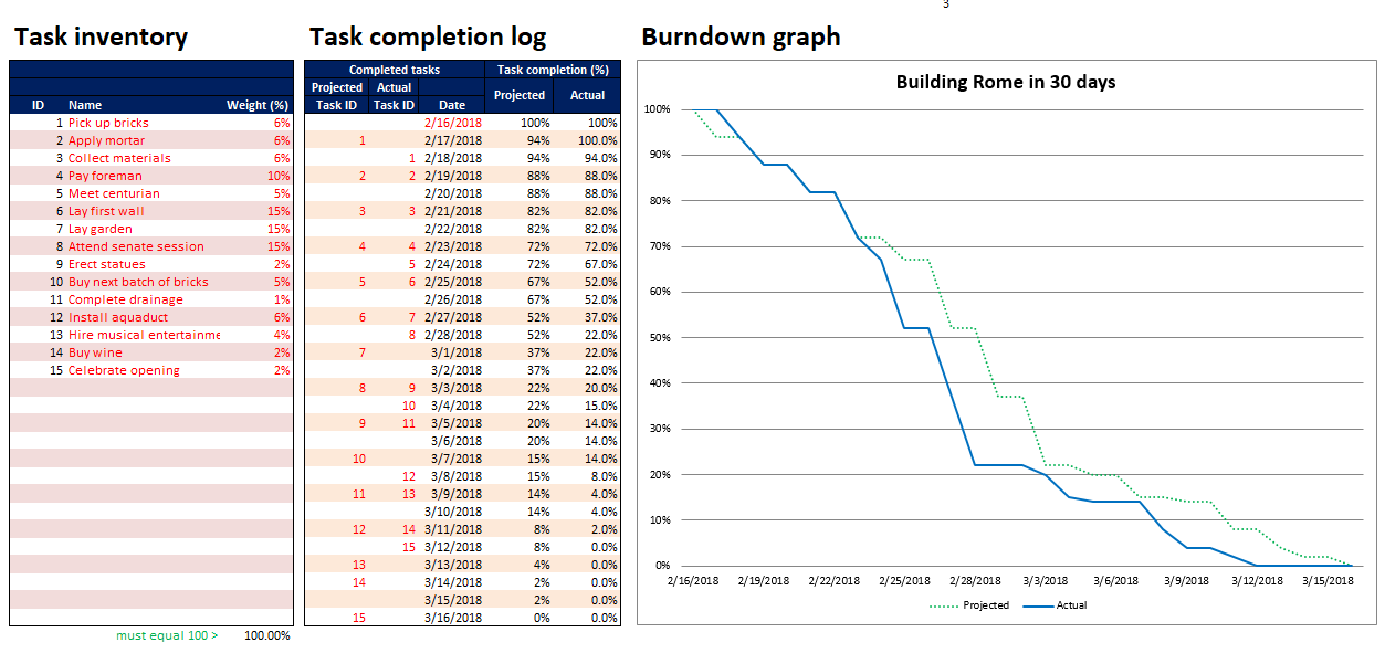How To Create An Advanced Sprint Burn Down Chart In Excel