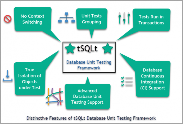 Dstinctive features of tSQLt Database Unit Testing Framework