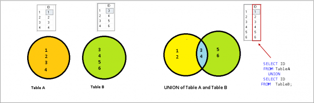 SQL Union vs Union All - SQL Union operator