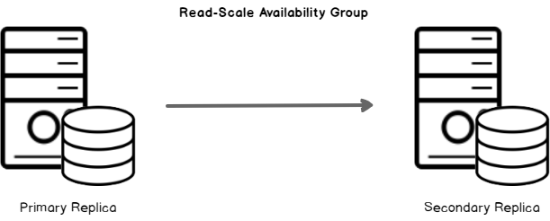 Read Scale Availability Group