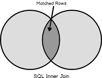 Venn diagram representation of SQL Inner Join.