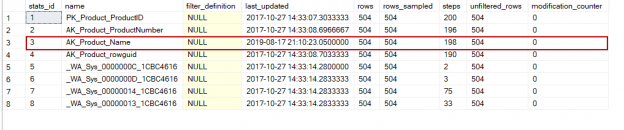 Product table statistics properties after the sp_updatestats