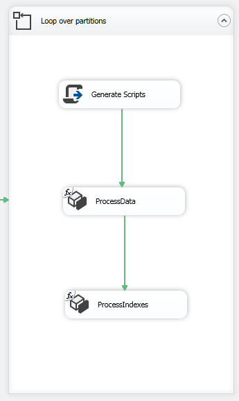 This image shows the for loop container used to process the OLAP cube partitions