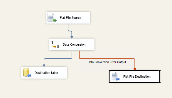 add a flat file destination for the error data
