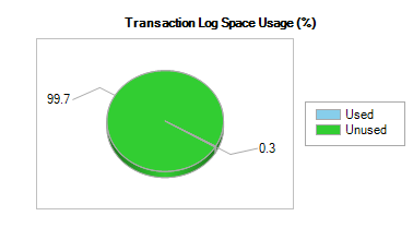 Transaction log usage after TRUNCATE TABLE statment is executed.