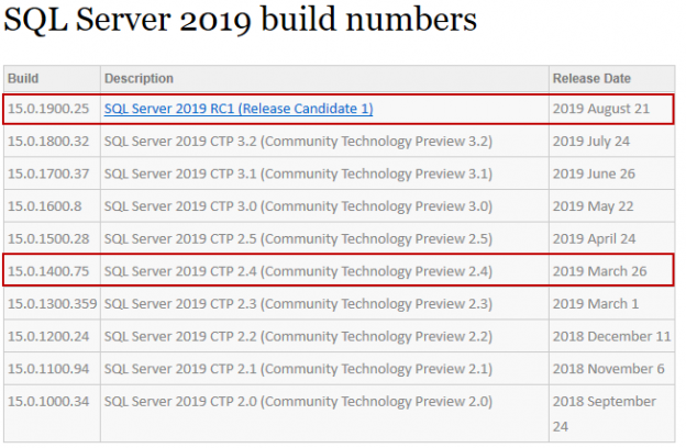 SQL Server version number details.