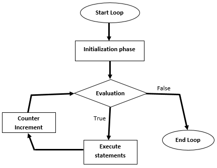 for loop flow diagram