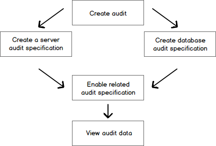 Audit process SQL Server