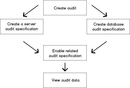 Audit process SQL Server
