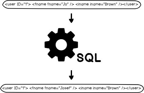 Edit XML Document