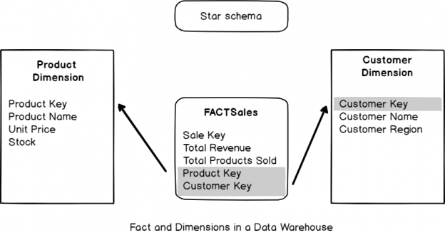 Fact and Dimensions in a Data Warehouse
