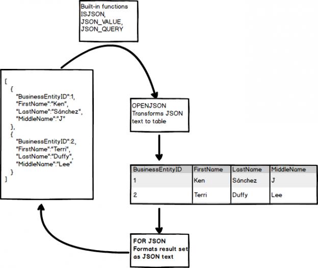 JSON Data format SQL Server