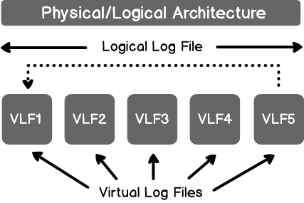 physical and logical architecture of SQL Server transactionn log