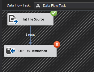 Error at OLE DB Destination component during data migration using SSIS's Data Flow Task
