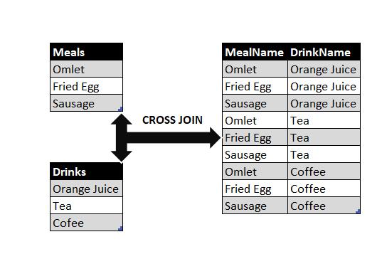 SQL CROSS JOIN working principle