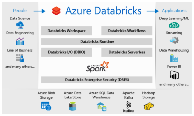 Azure Databricks integration with other services.