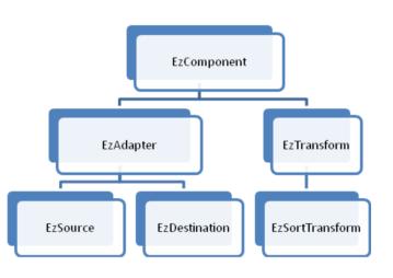 Class hierarchy for the data flow engine in EzApi
