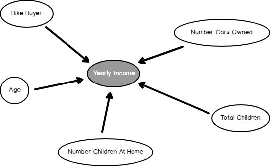 Dependency network.