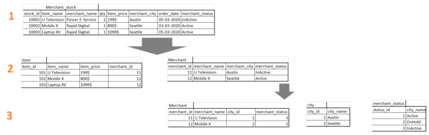 Normalization with SQL Server Query Optimization using Integer references