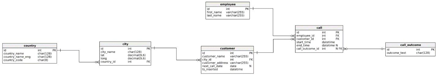 SQL Views - the data model we'll use in the article