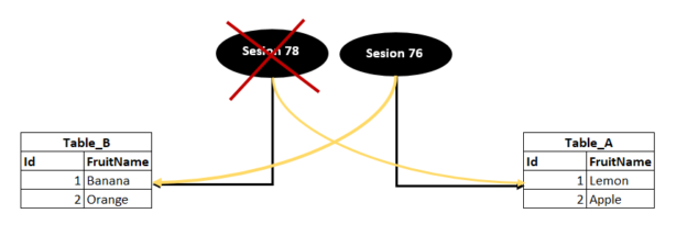 Illustration of the deadlock definition in SQL Server