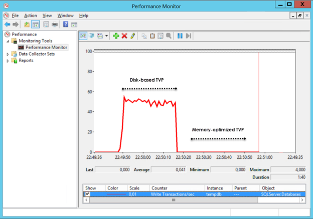 Monitoring table-valued parameter tempdb activity
