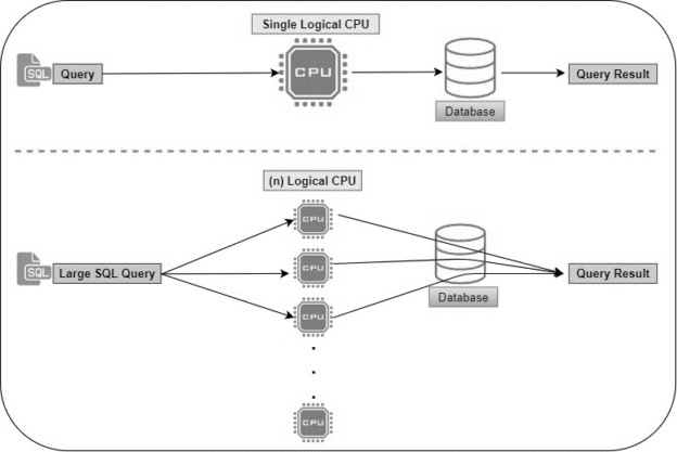 Thread distribution with SQL Server Degree Parallelism