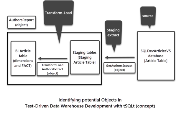 Identifying potential objects in test-driven data warehouse development with tSQLt (concept)