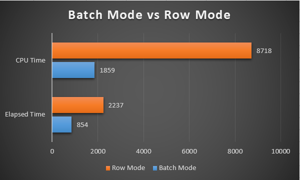 Performance comparison Batch mode vs Row mode