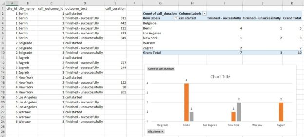 SQL Server and MS Excel - report data, pivot table, and chart