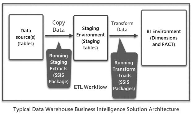 Typical Data Warehouse Business Intelligence Solution Architecture