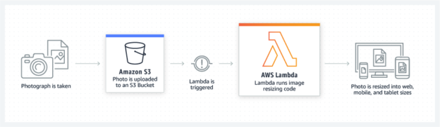 AWS Lambda – Serverless Applications