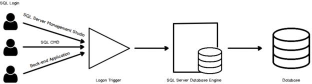 Logon Trigger integration