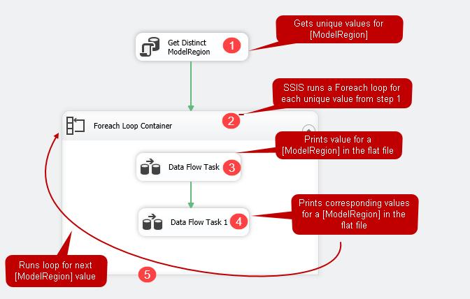 Usando pacotes SSIS para adicionar cabeçalhos de linha e dados em arquivos simples 1