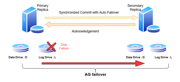 disk failure and failover