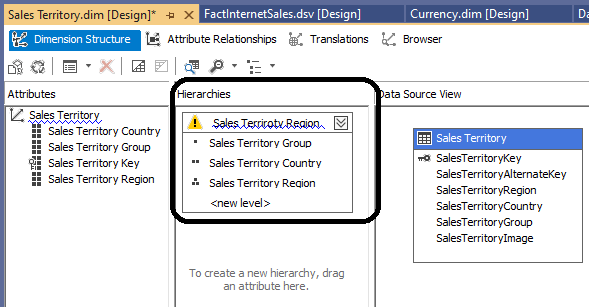 Example of SSAS Dimension Hierachies from Sale sterritory Dimension.