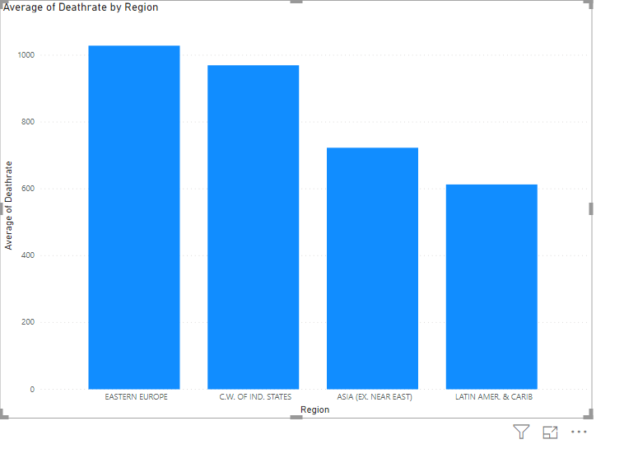 A bar chart which is the output of applying the advanced filter