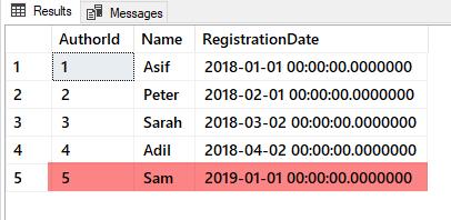 Author table data before hotfix