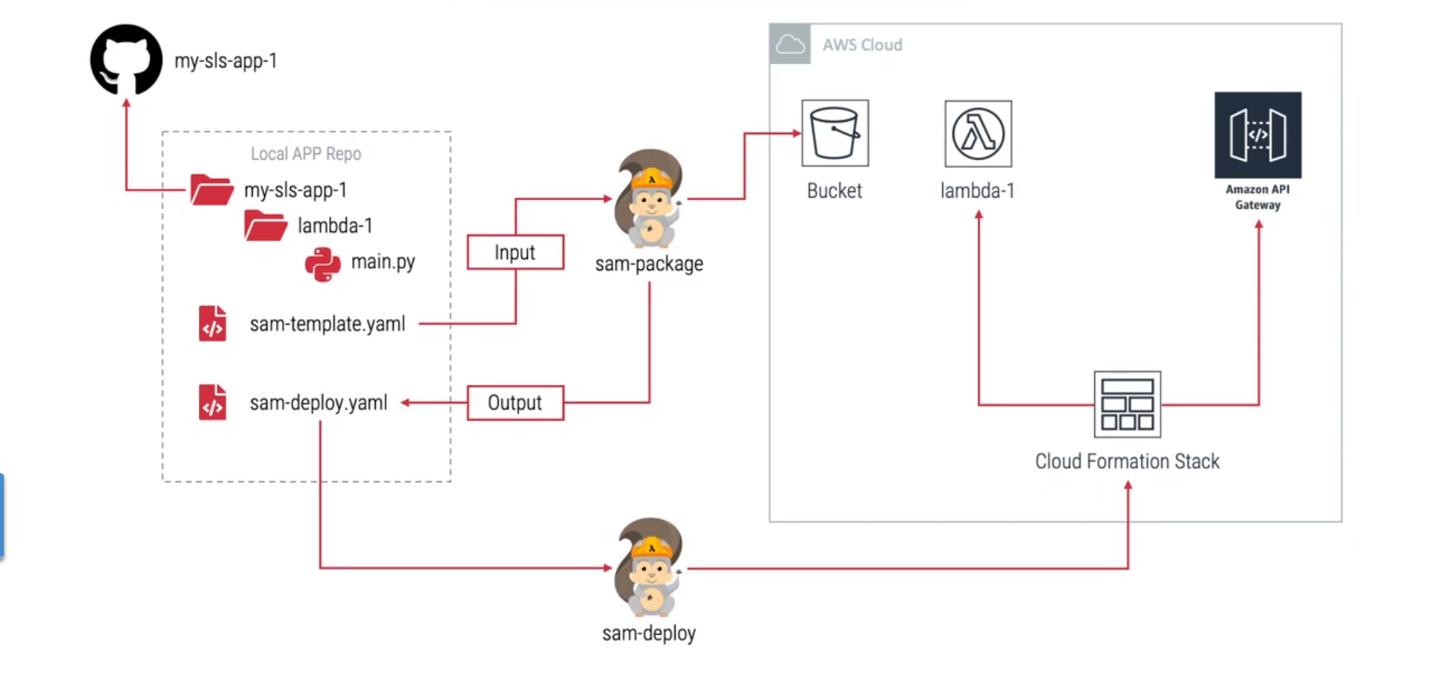 AWS SAM Workflow