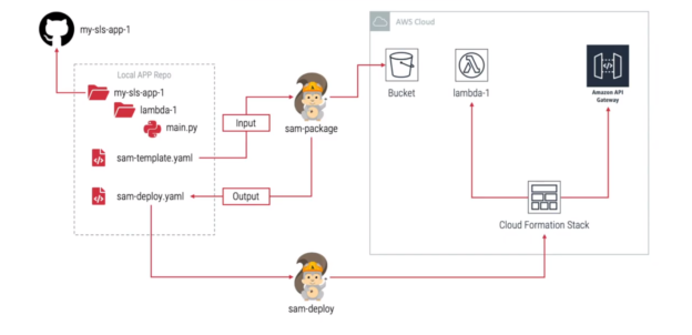 AWS SAM Workflow