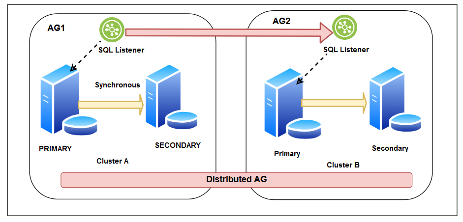 An overview of distributed SQL Server Always On Availability Groups