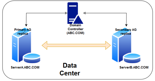 Domain independent Windows failover clusters for SQL Server Always On Availability Groups
