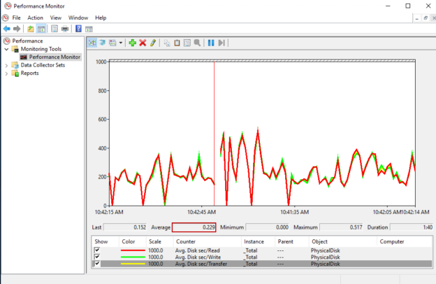 Measuring disk latency with Perfmon for SQL Server troubleshooting