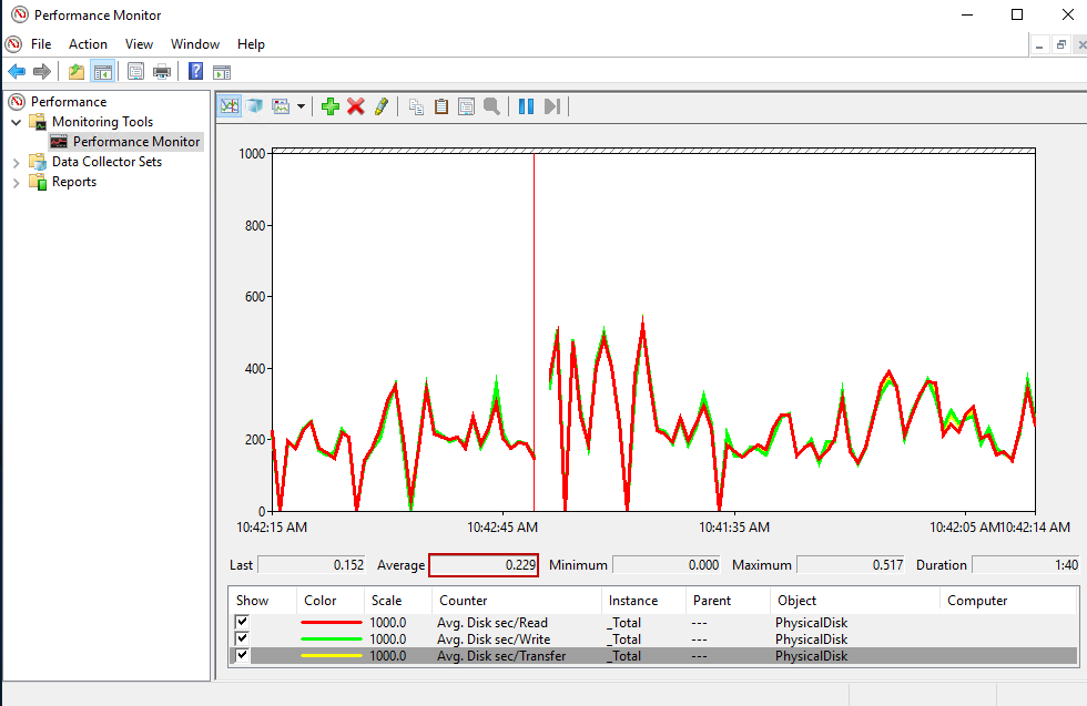 SQL Server troubleshooting: Disk I/O problems