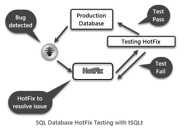 SQL Database hotfix testing