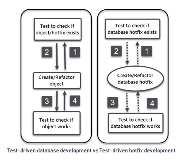 Test-driven database development vs test-driven database hotfix development