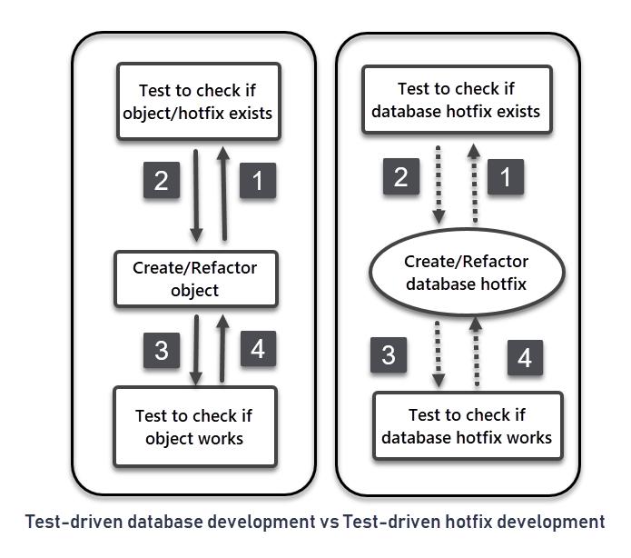 Test-driven database hotfix development (TDHD) with SQL unit test based framework (tSQLt)